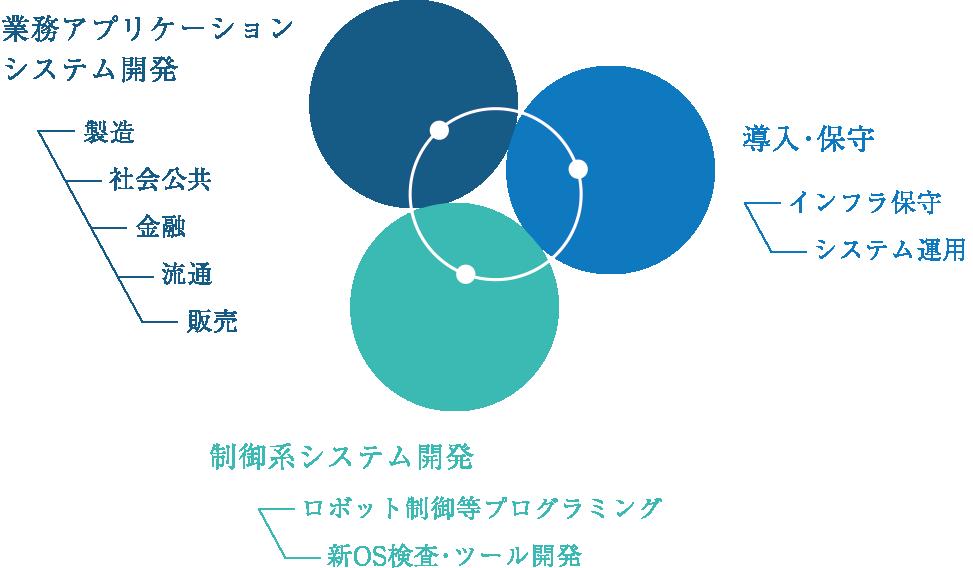 業務アプリケーションシステム開発